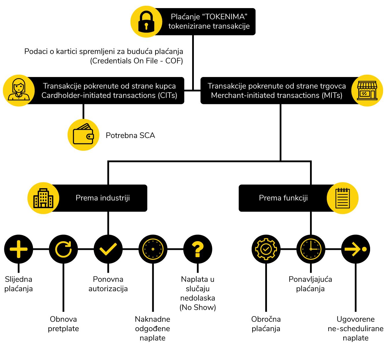 Tokenizirane transakcije - transakcije sa spremljenim kartičnim podacima